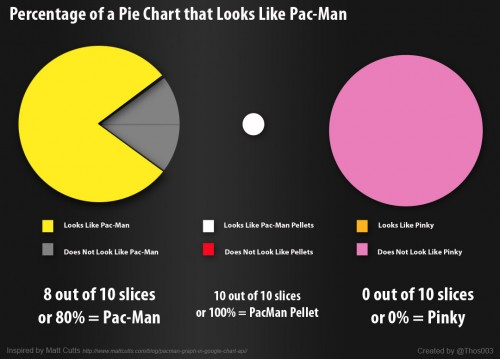 Percentage Pie Chart Pac-Man Advertising Agency Growth